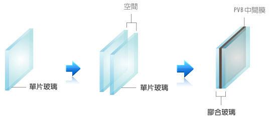 膠合玻璃與中空玻璃