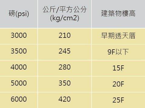 建築水泥磅數介紹