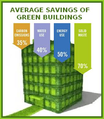 The Case for Green Building